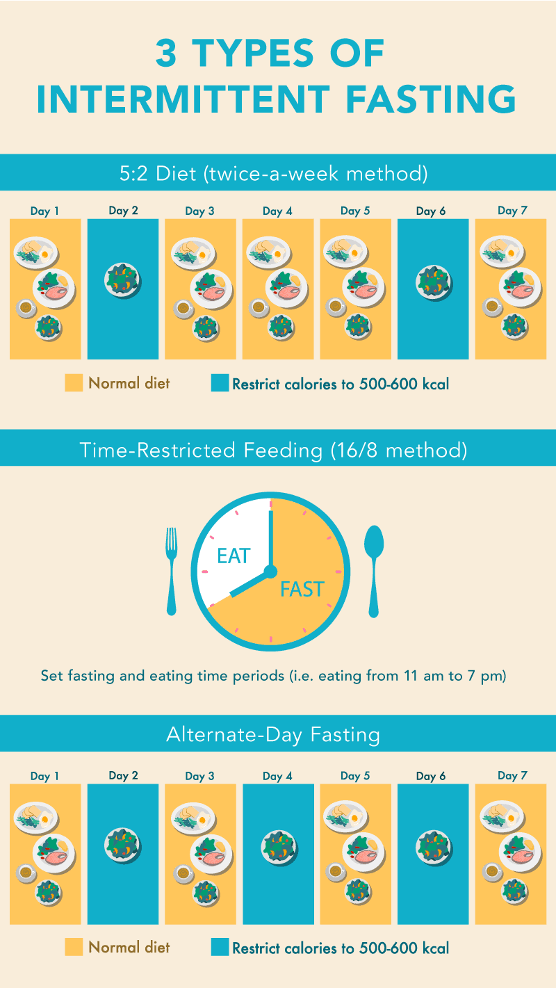 3 types of Intermittent fasting infographic